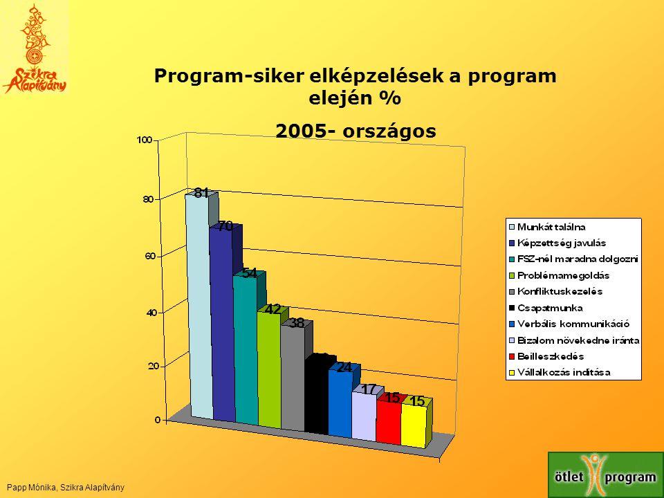 Program-siker elképzelések a program elején % 2005- országos Papp Mónika, Szikra Alapítvány