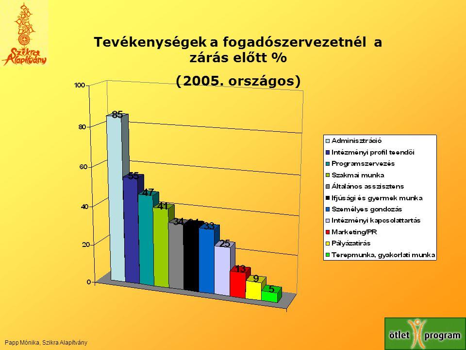 Tevékenységek a fogadószervezetnél a zárás előtt % (2005. országos) Papp Mónika, Szikra Alapítvány