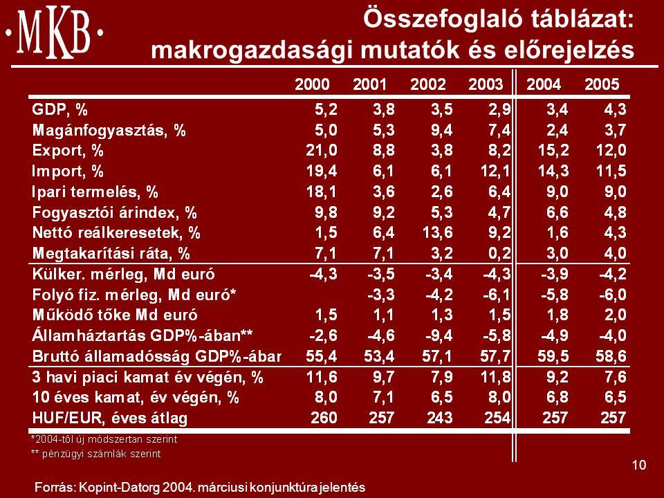 10 Összefoglaló táblázat: makrogazdasági mutatók és előrejelzés Forrás: Kopint-Datorg 2004.