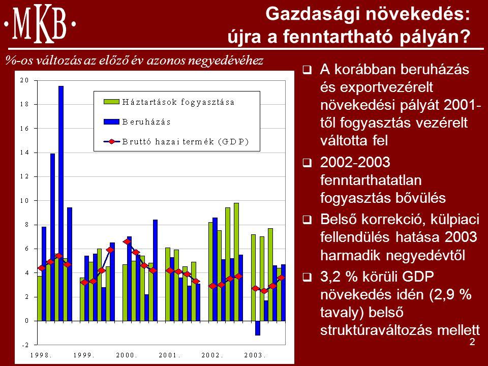 3 A vállalati szektor helyzete: fellendülés előtt a feldolgozóipari ágazatok.