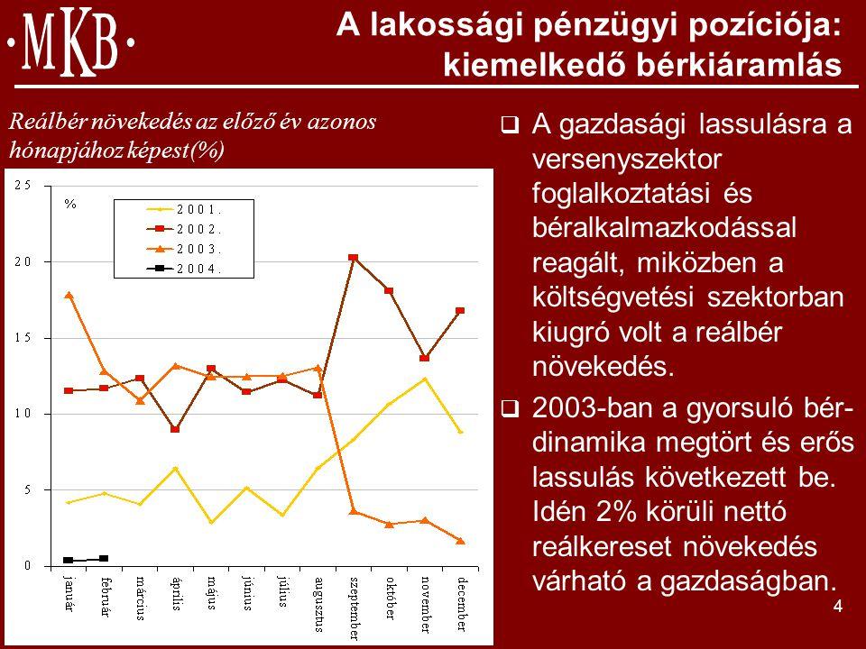4 A lakossági pénzügyi pozíciója: kiemelkedő bérkiáramlás  A gazdasági lassulásra a versenyszektor foglalkoztatási és béralkalmazkodással reagált, miközben a költségvetési szektorban kiugró volt a reálbér növekedés.