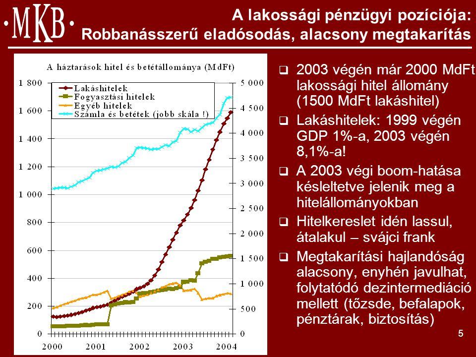 5 A lakossági pénzügyi pozíciója: Robbanásszerű eladósodás, alacsony megtakarítás  2003 végén már 2000 MdFt lakossági hitel állomány (1500 MdFt lakáshitel)  Lakáshitelek: 1999 végén GDP 1%-a, 2003 végén 8,1%-a.