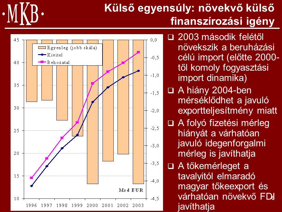 7 Árfolyamalakulás: nagyobb kiszámíthatóság 2004-ben.