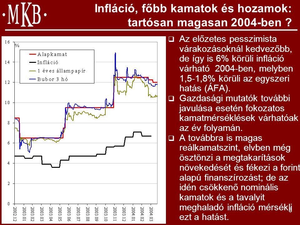 9 A gazdasági környezet főbb tényezői  Monetáris és fiskális politikai összhang  A növekedés előfeltételeit nem erodáló megszorítások következetes végig vitele, az egyensúlyi pozíciók javítása, a versenyképesség fokozása, a befektetői klíma javítása, a bizalom visszaszerzése  Az állami funkciók reformja, az újraelosztás mérséklése  2004-ben tartósan viszonylag magas kamatszint  Hatékonyság javítási kényszer a pénzügyi és vállalati szektorban  ERM II.