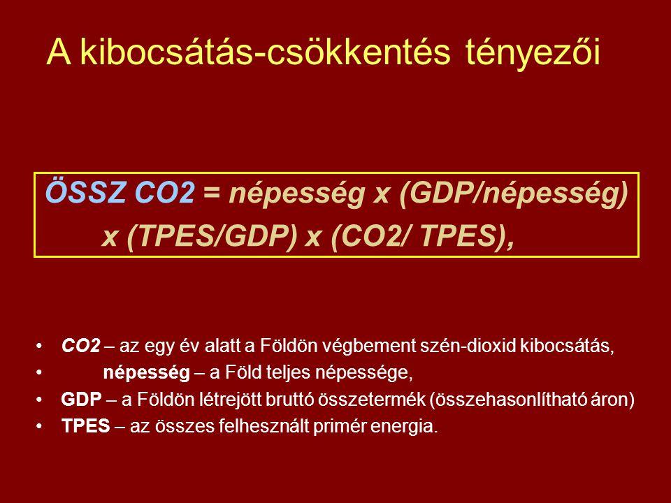 ÖSSZ CO2 = népesség x (GDP/népesség) x (TPES/GDP) x (CO2/ TPES), •CO2 – az egy év alatt a Földön végbement szén-dioxid kibocsátás, •népesség – a Föld