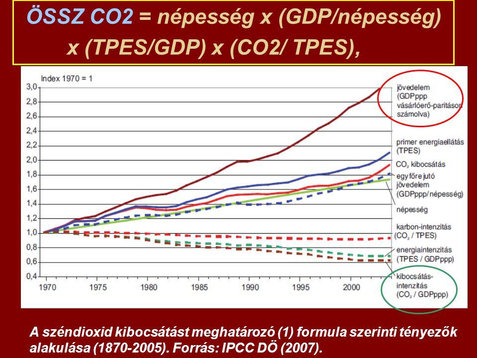 A széndioxid kibocsátást meghatározó (1) formula szerinti tényezők alakulása (1870-2005). Forrás: IPCC DÖ (2007). ÖSSZ CO2 = népesség x (GDP/népesség)