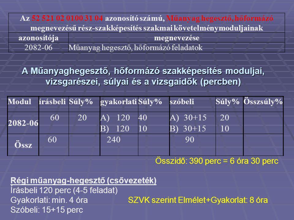 Az 52 521 02 0100 31 04 azonosító számú, Műanyag hegesztő, hőformázó megnevezésű rész-szakképesítés szakmai követelménymoduljainak azonosítójamegnevez
