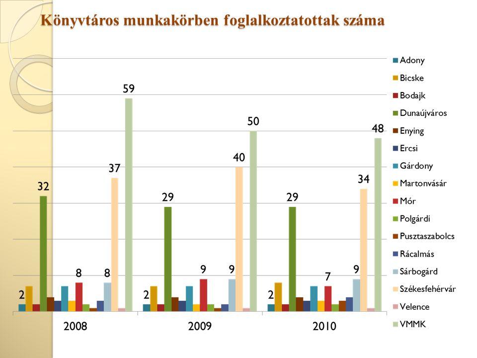 Könyvtáros munkakörben foglalkoztatottak száma