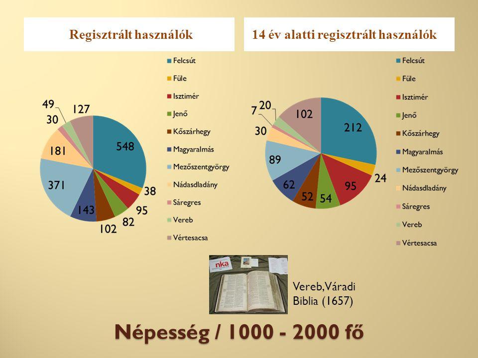 Népesség / 1000 - 2000 fő Regisztrált használók14 év alatti regisztrált használók Vereb, Váradi Biblia (1657)