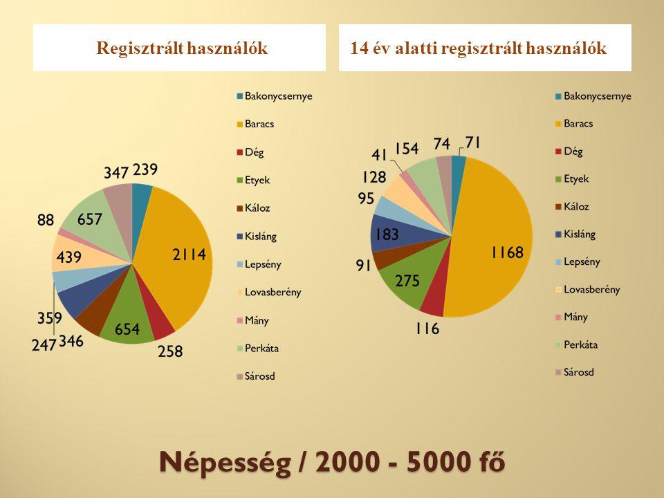 Népesség / 2000 - 5000 fő Regisztrált használók14 év alatti regisztrált használók