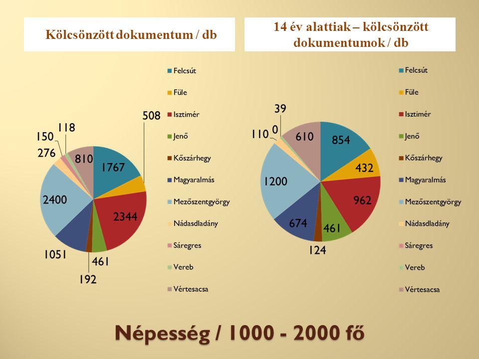 Népesség / 1000 - 2000 fő Kölcsönzött dokumentum / db 14 év alattiak – kölcsönzött dokumentumok / db