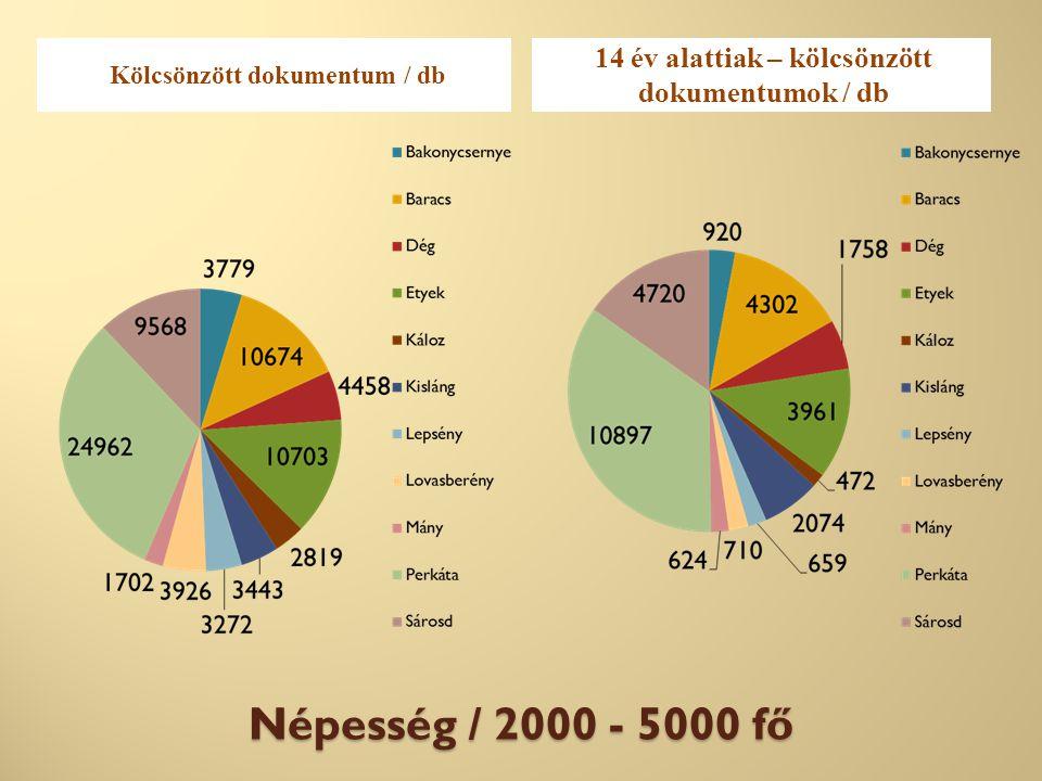 Népesség / 2000 - 5000 fő Kölcsönzött dokumentum / db 14 év alattiak – kölcsönzött dokumentumok / db