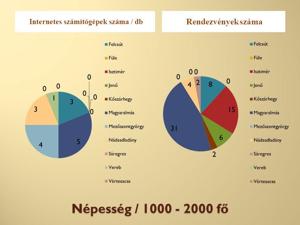 Népesség / 1000 - 2000 fő Internetes számítógépek száma / db Rendezvények száma