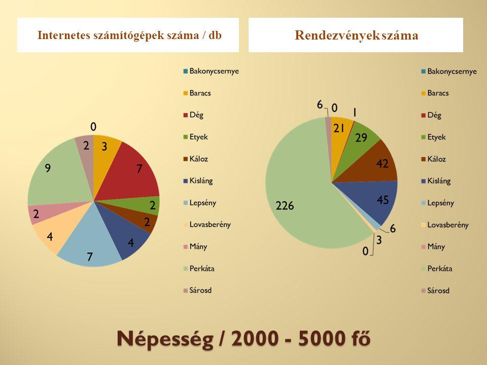 Népesség / 2000 - 5000 fő Internetes számítógépek száma / db Rendezvények száma