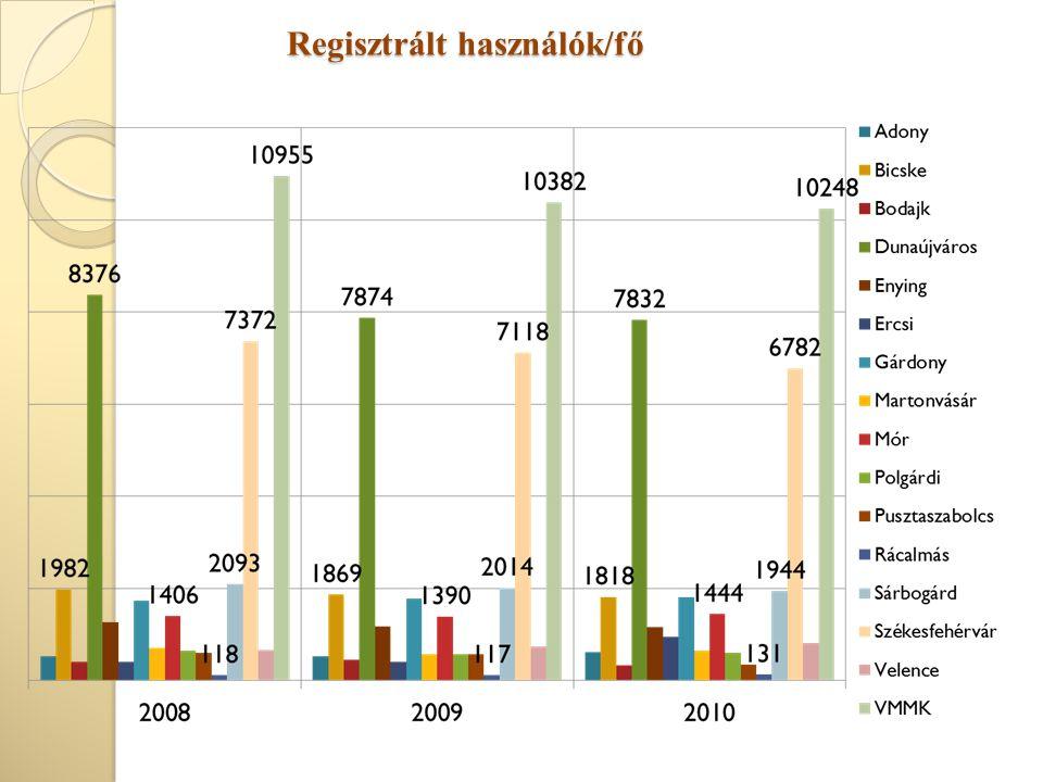 Regisztrált használók/fő