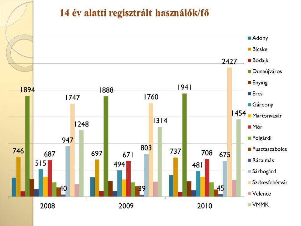 14 év alatti regisztrált használók/fő