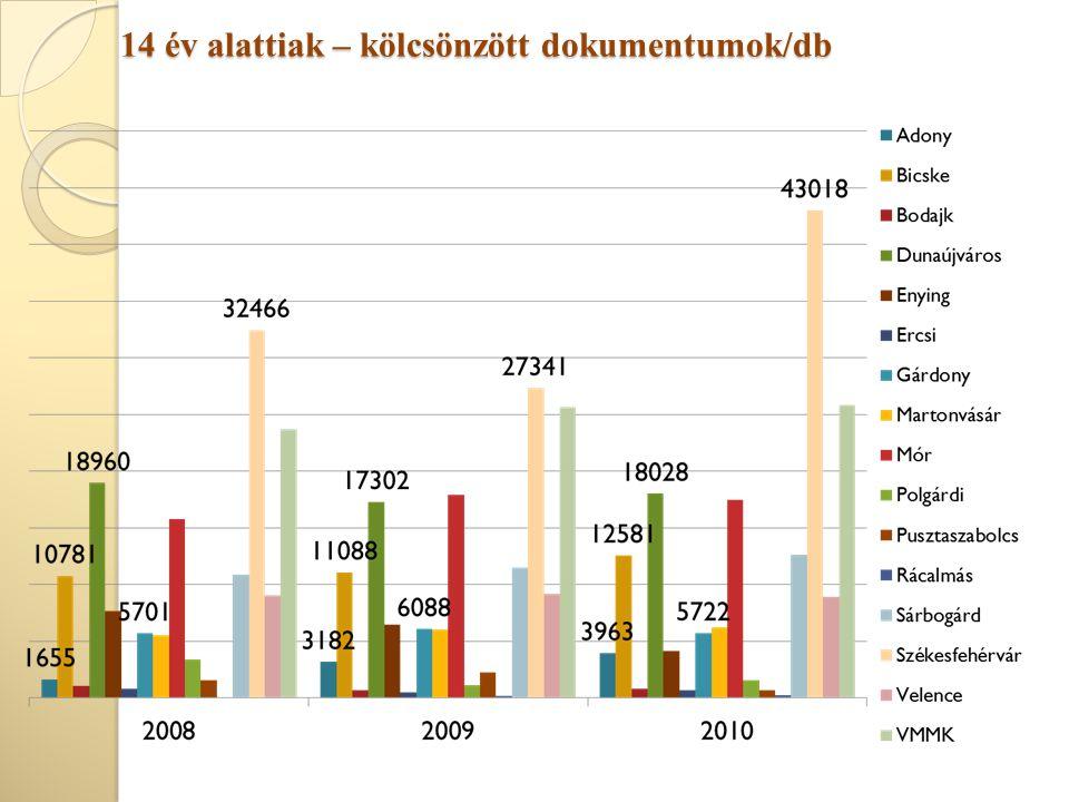 14 év alattiak – kölcsönzött dokumentumok/db
