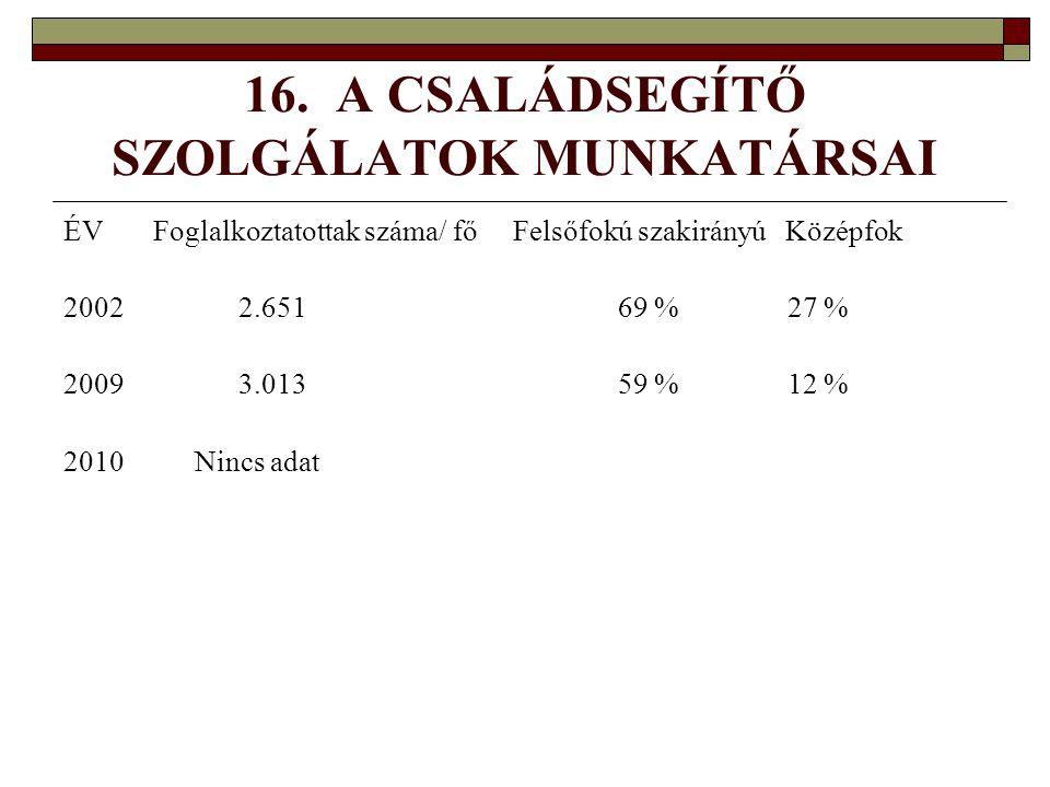 16. A CSALÁDSEGÍTŐ SZOLGÁLATOK MUNKATÁRSAI ÉV Foglalkoztatottak száma/ fő Felsőfokú szakirányú Középfok 2002 2.651 69 % 27 % 2009 3.013 59 % 12 % 2010