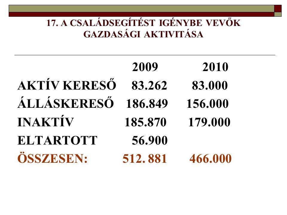 17. A CSALÁDSEGÍTÉST IGÉNYBE VEVŐK GAZDASÁGI AKTIVITÁSA 2009 2010 AKTÍV KERESŐ 83.262 83.000 ÁLLÁSKERESŐ 186.849 156.000 INAKTÍV 185.870 179.000 ELTAR