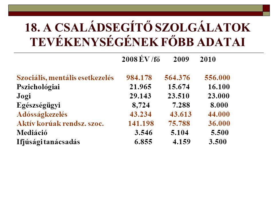 18. A CSALÁDSEGÍTŐ SZOLGÁLATOK TEVÉKENYSÉGÉNEK FŐBB ADATAI 2008 ÉV /fő 2009 2010 Szociális, mentális esetkezelés 984.178 564.376 556.000 Pszichológiai