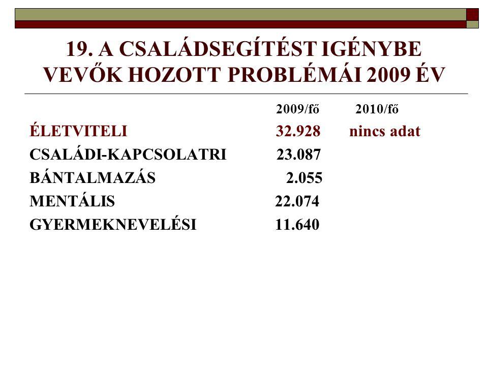 19. A CSALÁDSEGÍTÉST IGÉNYBE VEVŐK HOZOTT PROBLÉMÁI 2009 ÉV 2009/fő 2010/fő ÉLETVITELI 32.928 nincs adat CSALÁDI-KAPCSOLATRI 23.087 BÁNTALMAZÁS 2.055