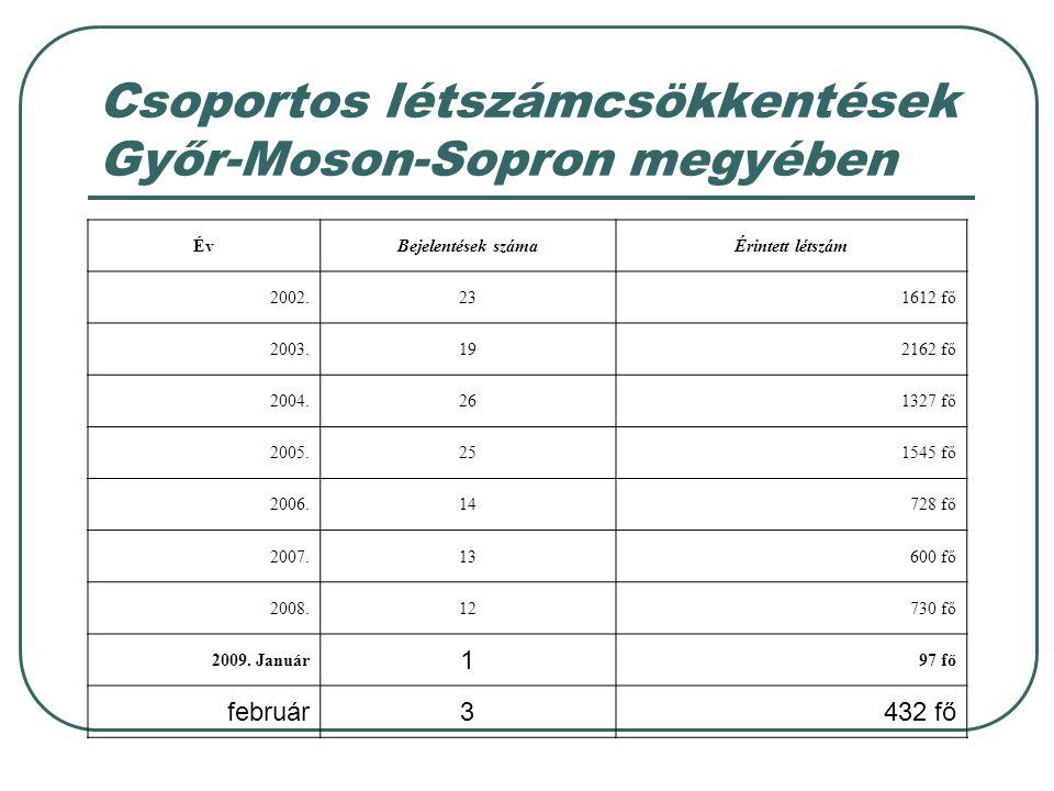 Csoportos létszámcsökkentések Győr-Moson-Sopron megyében ÉvBejelentések számaÉrintett létszám 2002.231612 fő 2003.192162 fő 2004.261327 fő 2005.251545