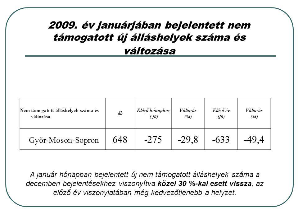 2009. év januárjában bejelentett nem támogatott új álláshelyek száma és változása Nem támogatott álláshelyek száma és változása db Előző hónaphoz ( fő