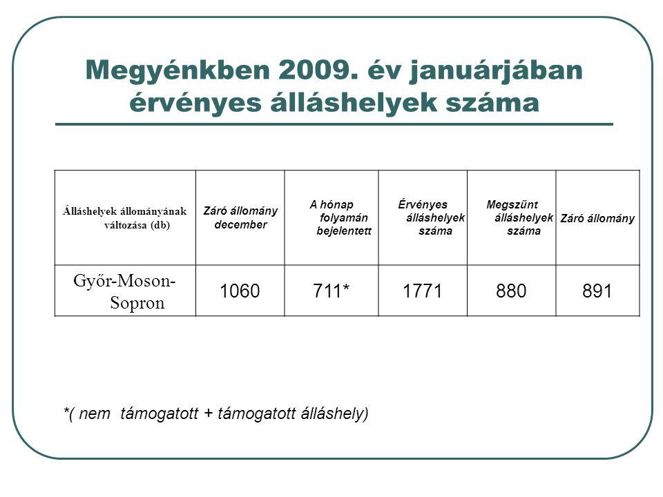 Megyénkben 2009. év januárjában érvényes álláshelyek száma Álláshelyek állományának változása (db) Záró állomány december A hónap folyamán bejelentett