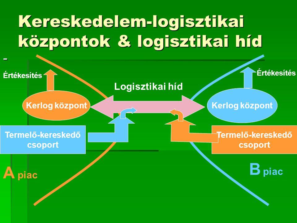 Kereskedelem-logisztikai központok & logisztikai híd - Kerlog központ Termelő-kereskedő csoport Termelő-kereskedő csoport Értékesítés A piac B piac Logisztikai híd