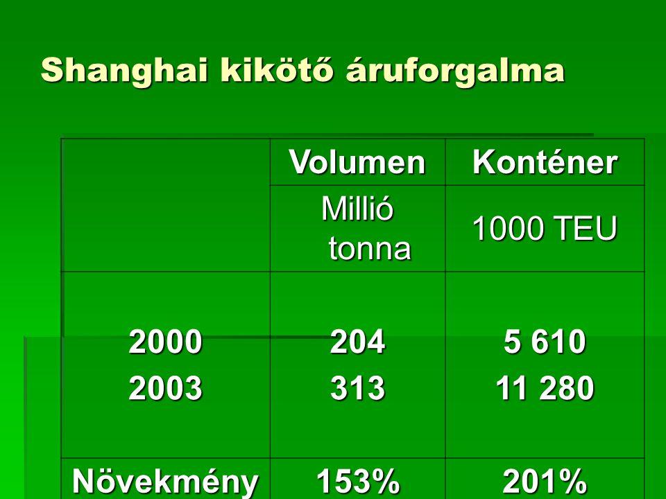 Shanghai kikötő áruforgalma VolumenKonténer Millió tonna 1000 TEU 2000204 5 610 2003313 11 280 Növekmény153%201%