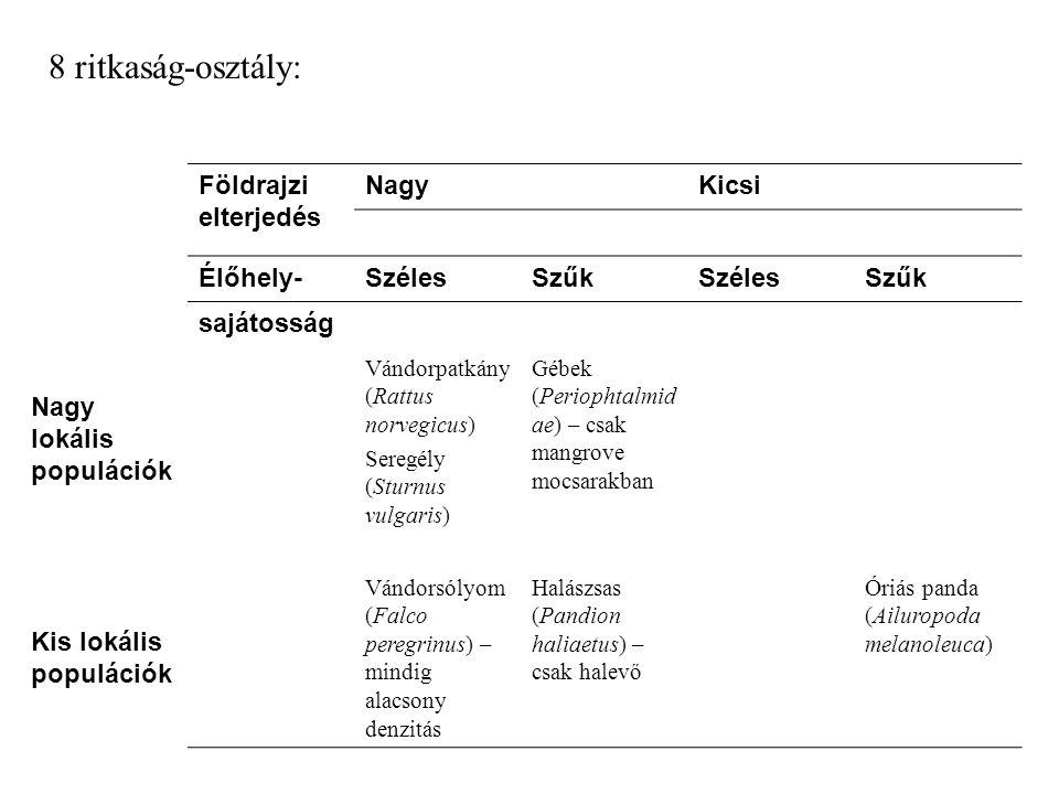 Földrajzi elterjedés NagyKicsi Élőhely-SzélesSzűkSzélesSzűk sajátosság Nagy lokális populációk Vándorpatkány (Rattus norvegicus) Seregély (Sturnus vul