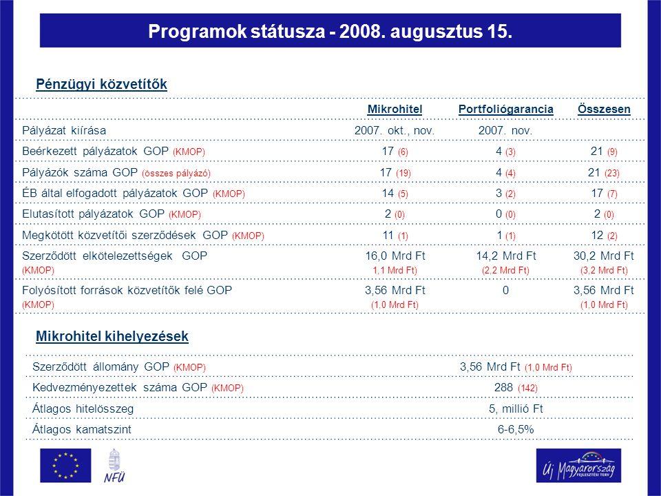MikrohitelPortfoliógaranciaÖsszesen Pályázat kiírása2007.
