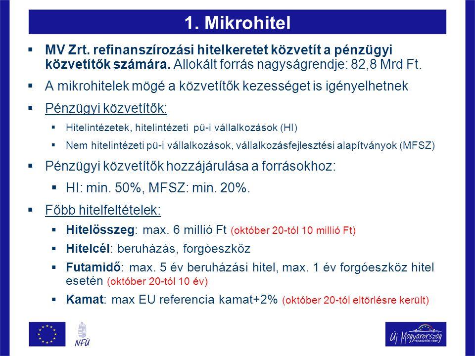 1. Mikrohitel  MV Zrt. refinanszírozási hitelkeretet közvetít a pénzügyi közvetítők számára. Allokált forrás nagyságrendje: 82,8 Mrd Ft.  A mikrohit