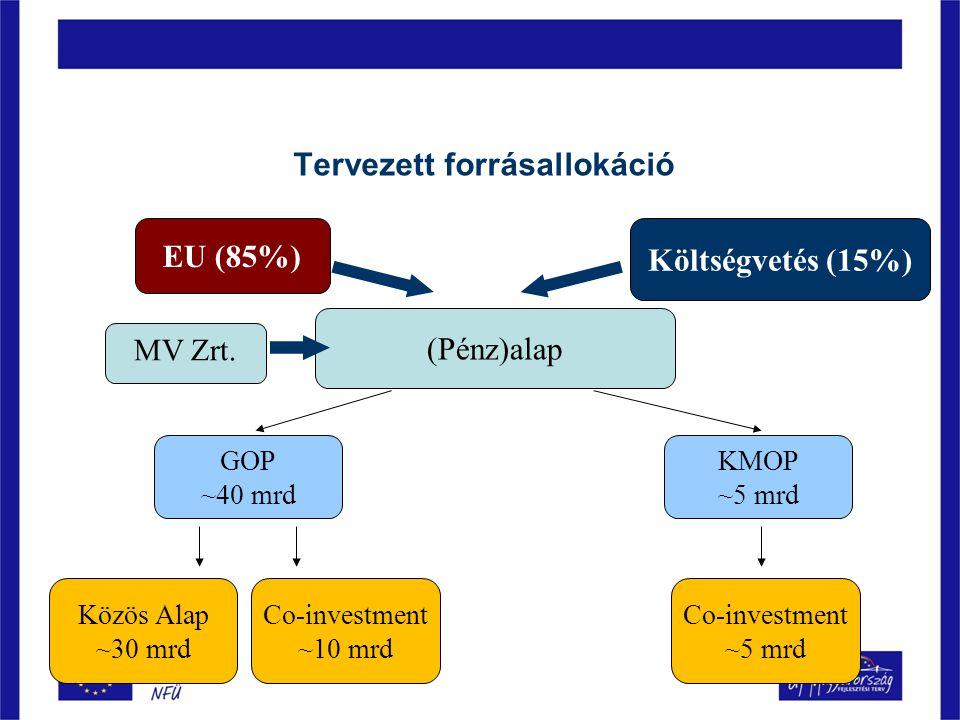 EU (85%) Költségvetés (15%) (Pénz)alap MV Zrt. GOP ~40 mrd KMOP ~5 mrd Közös Alap ~30 mrd Co-investment ~10 mrd Co-investment ~5 mrd Tervezett forrása