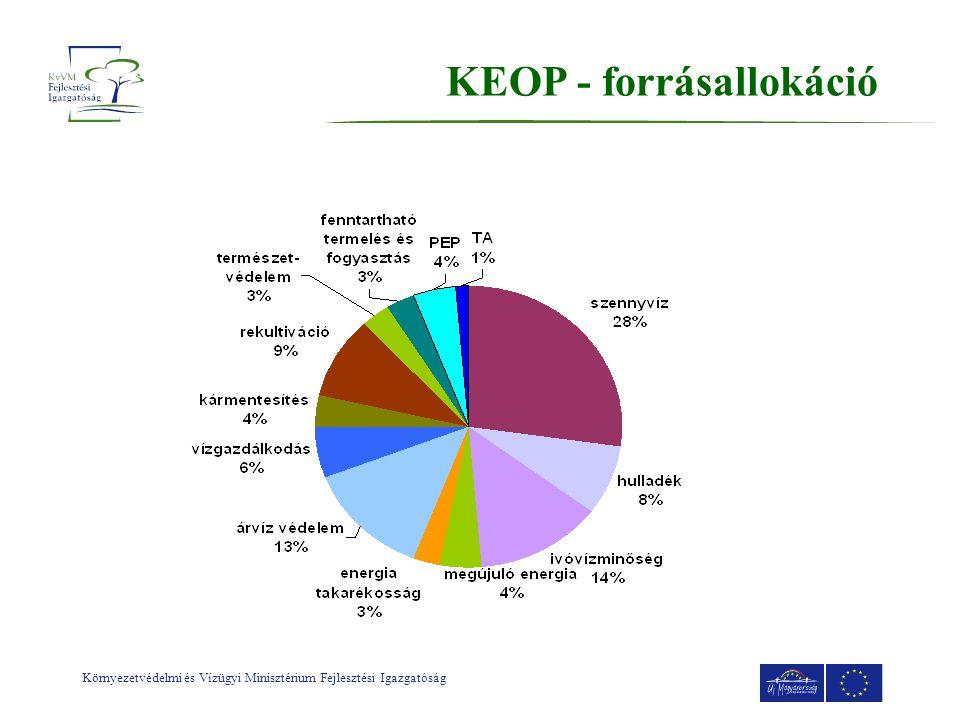 Környezetvédelmi és Vízügyi Minisztérium Fejlesztési Igazgatóság KEOP - forrásallokáció