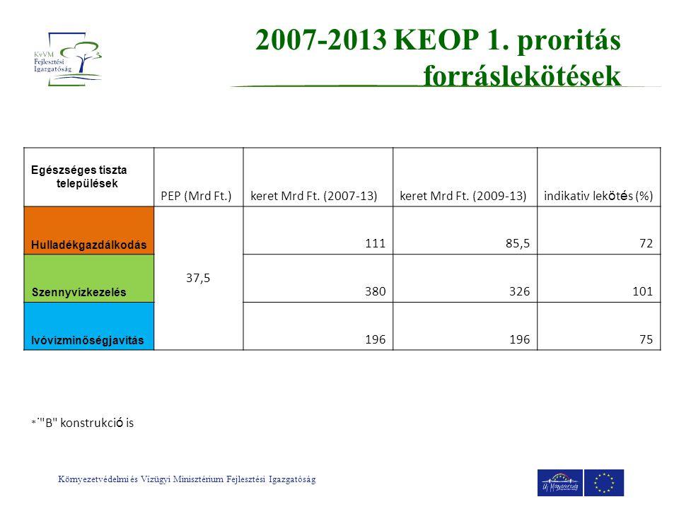 2007-2013 KEOP 1.proritás forráslekötések Egészséges tiszta települések PEP (Mrd Ft.)keret Mrd Ft.