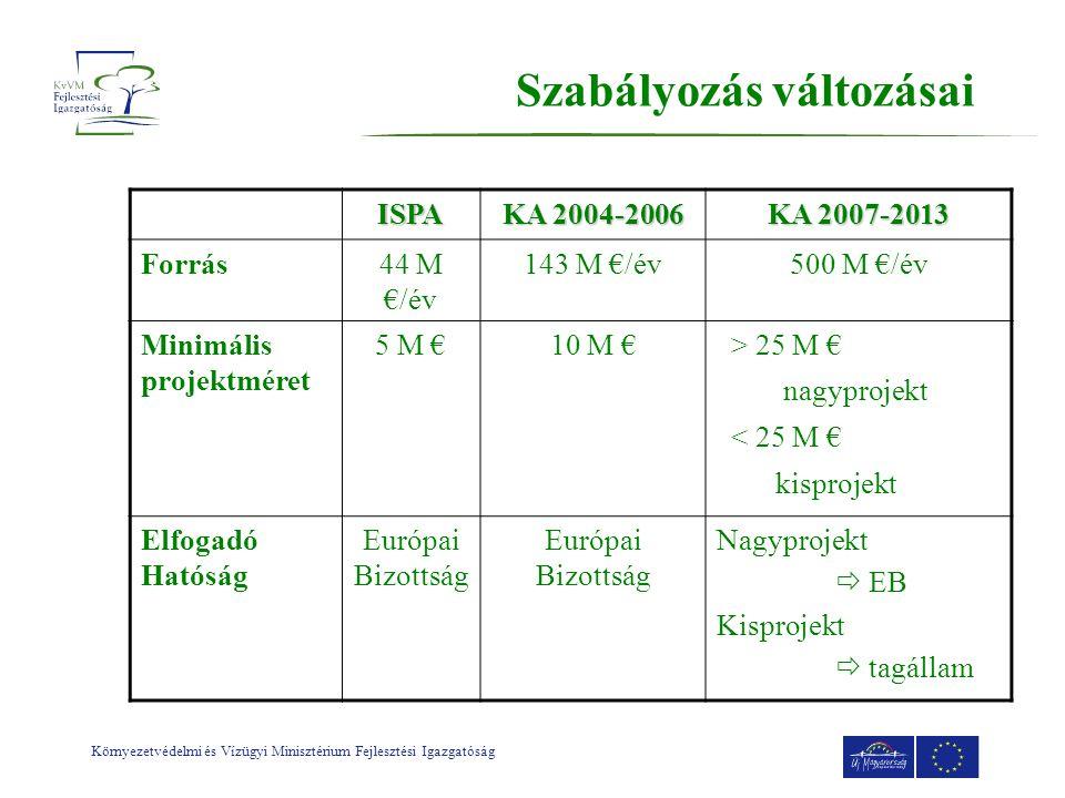 Környezetvédelmi és Vízügyi Minisztérium Fejlesztési Igazgatóság Szabályozás változásai ISPA KA 2004-2006 KA 2007-2013 Forrás44 M €/év 143 M €/év500 M €/év Minimális projektméret 5 M €10 M € > 25 M € nagyprojekt < 25 M € kisprojekt Elfogadó Hatóság Európai Bizottság Nagyprojekt  EB Kisprojekt  tagállam