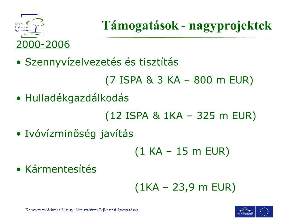 Környezetvédelmi és Vízügyi Minisztérium Fejlesztési Igazgatóság Támogatások - nagyprojektek 2000-2006 • Szennyvízelvezetés és tisztítás (7 ISPA & 3 KA – 800 m EUR) • Hulladékgazdálkodás (12 ISPA & 1KA – 325 m EUR) • Ivóvízminőség javítás (1 KA – 15 m EUR) • Kármentesítés (1KA – 23,9 m EUR)