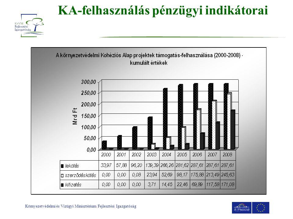 Környezetvédelmi és Vízügyi Minisztérium Fejlesztési Igazgatóság KA-felhasználás pénzügyi indikátorai