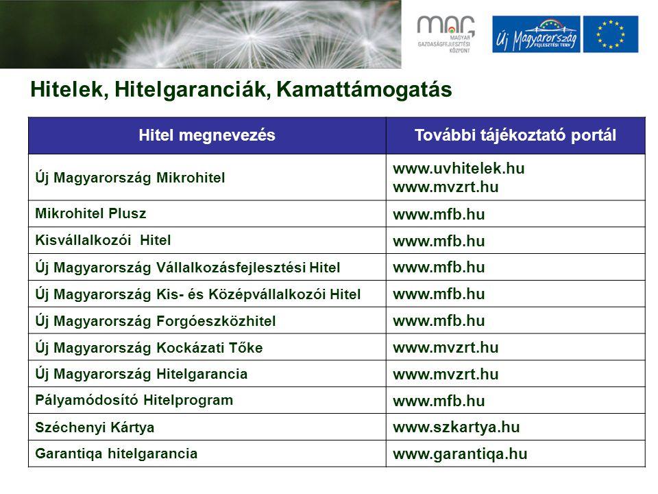 Hitelek, Hitelgaranciák, Kamattámogatás Hitel megnevezésTovábbi tájékoztató portál Új Magyarország Mikrohitel www.uvhitelek.hu www.mvzrt.hu Mikrohitel Plusz www.mfb.hu Kisvállalkozói Hitel www.mfb.hu Új Magyarország Vállalkozásfejlesztési Hitel www.mfb.hu Új Magyarország Kis- és Középvállalkozói Hitel www.mfb.hu Új Magyarország Forgóeszközhitel www.mfb.hu Új Magyarország Kockázati Tőke www.mvzrt.hu Új Magyarország Hitelgarancia www.mvzrt.hu Pályamódosító Hitelprogram www.mfb.hu Széchenyi Kártya www.szkartya.hu Garantiqa hitelgarancia www.garantiqa.hu