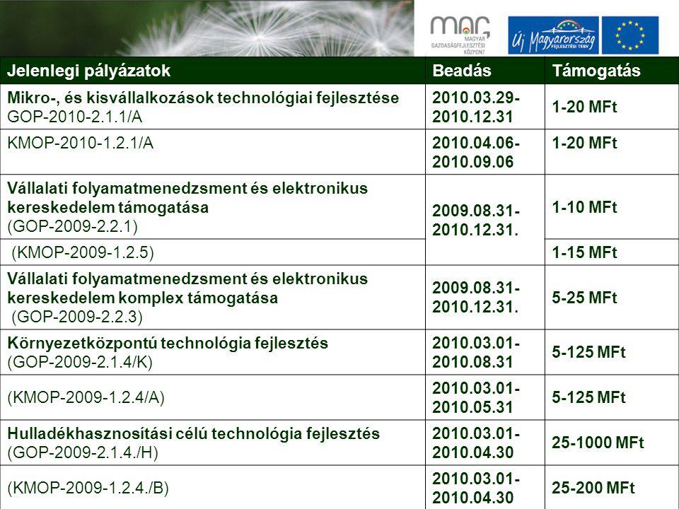 Jelenlegi pályázatokBeadásTámogatás Mikro-, és kisvállalkozások technológiai fejlesztése GOP-2010-2.1.1/A 2010.03.29- 2010.12.31 1-20 MFt KMOP-2010-1.2.1/A2010.04.06- 2010.09.06 1-20 MFt Vállalati folyamatmenedzsment és elektronikus kereskedelem támogatása (GOP-2009-2.2.1) 2009.08.31- 2010.12.31.