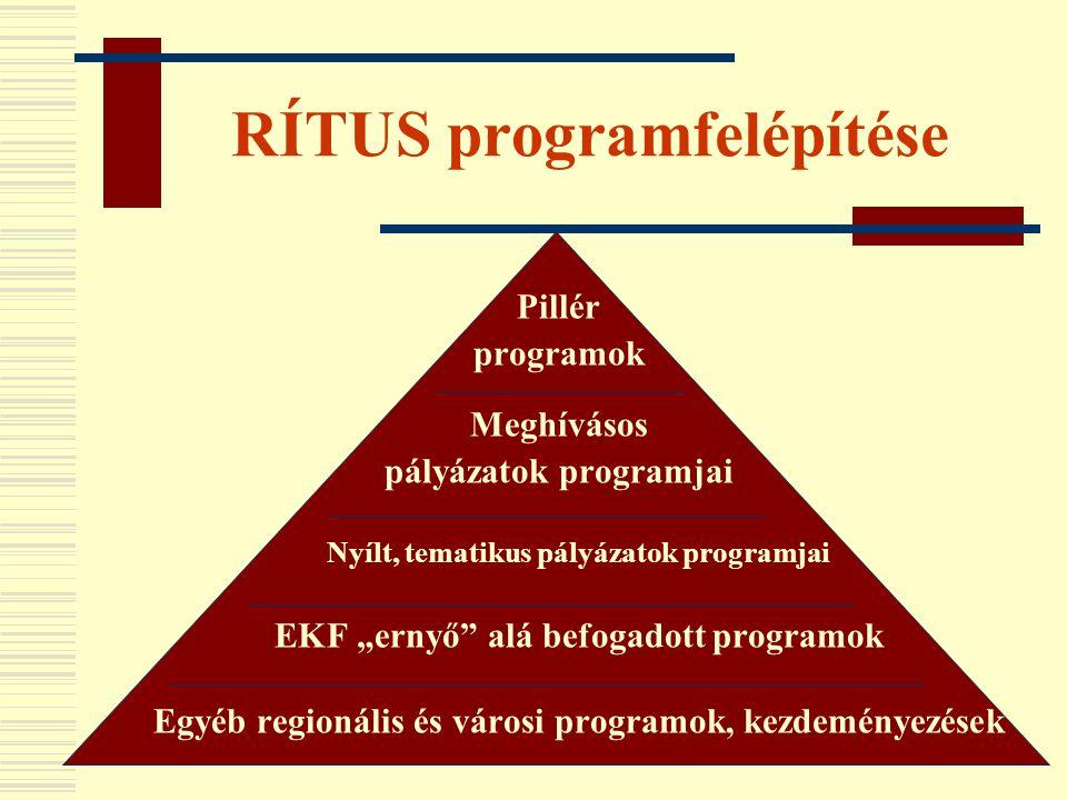 """RÍTUS programfelépítése Pillér programok Meghívásos pályázatok programjai Nyílt, tematikus pályázatok programjai EKF """"ernyő"""" alá befogadott programok"""