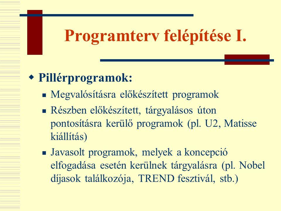 Programterv felépítése I.  Pillérprogramok:  Megvalósításra előkészített programok  Részben előkészített, tárgyalásos úton pontosításra kerülő prog