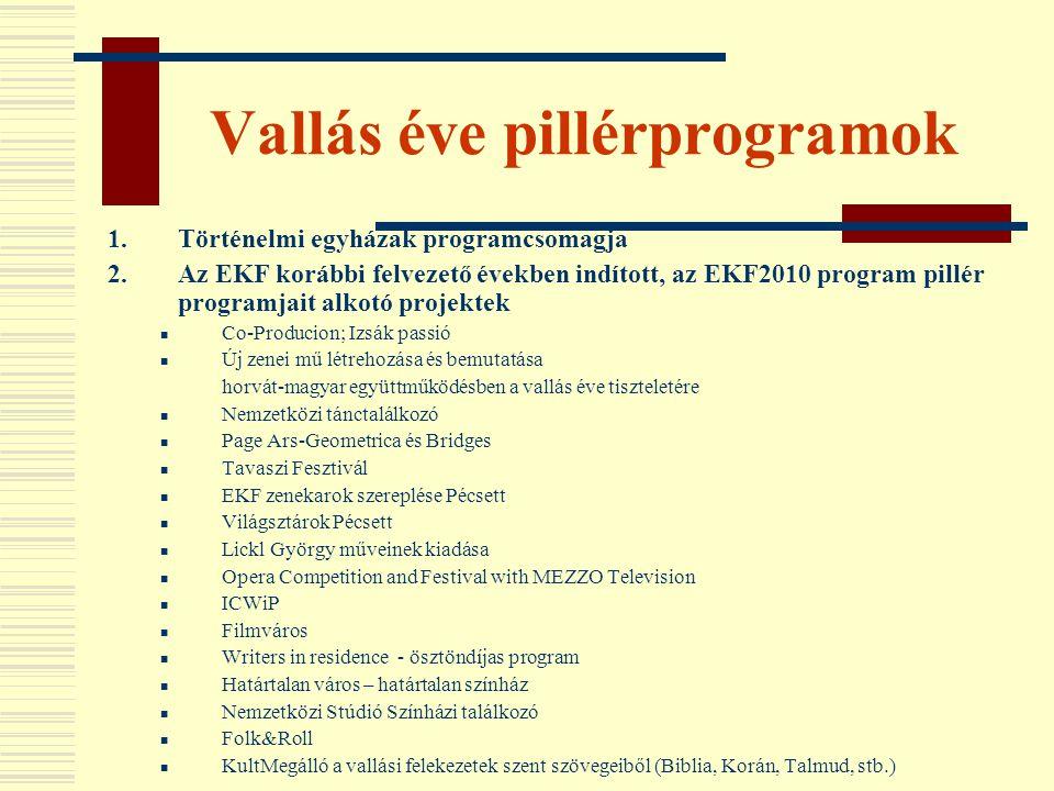 Vallás éve pillérprogramok 1.Történelmi egyházak programcsomagja 2.Az EKF korábbi felvezető években indított, az EKF2010 program pillér programjait al