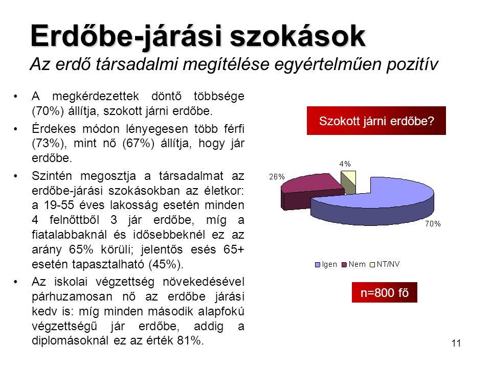 11 Erdőbe-járási szokások Erdőbe-járási szokások Az erdő társadalmi megítélése egyértelműen pozitív •A megkérdezettek döntő többsége (70%) állítja, sz