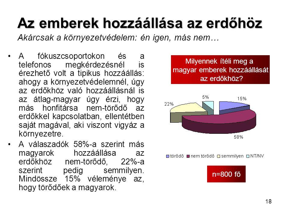 18 Az emberek hozzáállása az erdőhöz Az emberek hozzáállása az erdőhöz Akárcsak a környezetvédelem: én igen, más nem… n=800 fő Milyennek ítéli meg a m