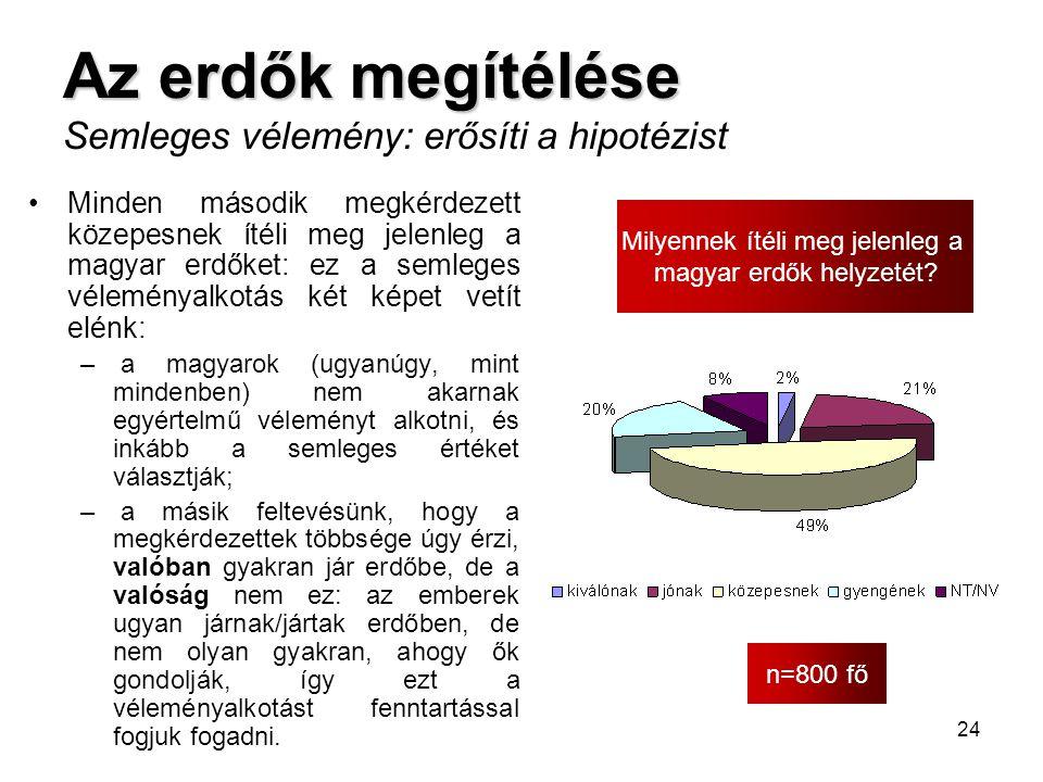 24 Az erdők megítélése Az erdők megítélése Semleges vélemény: erősíti a hipotézist n=800 fő Milyennek ítéli meg jelenleg a magyar erdők helyzetét? •Mi