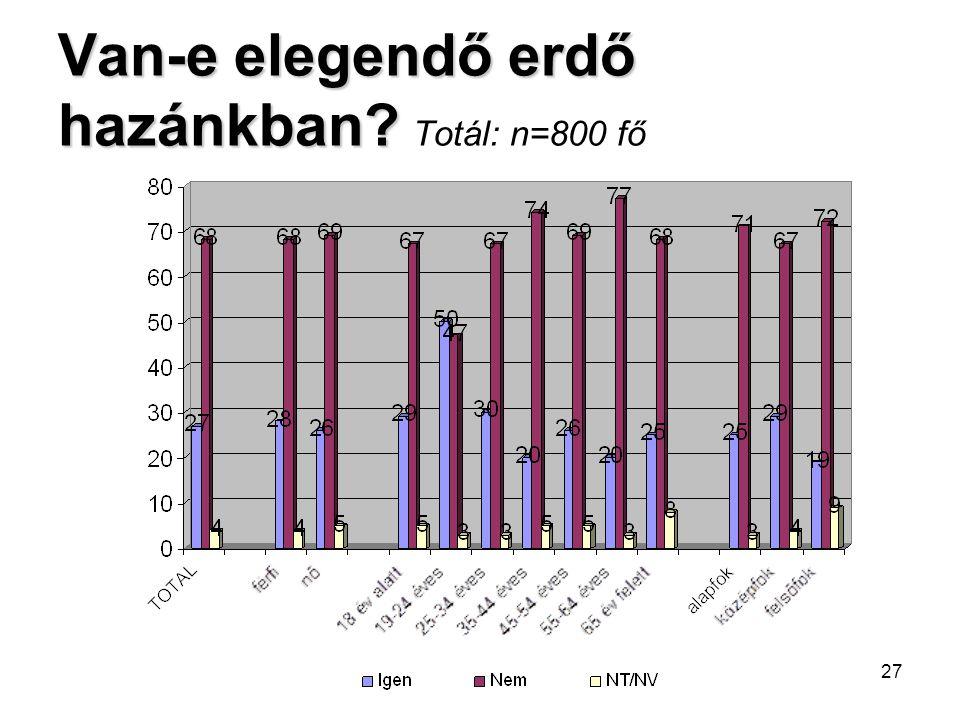 27 Van-e elegendő erdő hazánkban? Van-e elegendő erdő hazánkban? Totál: n=800 fő