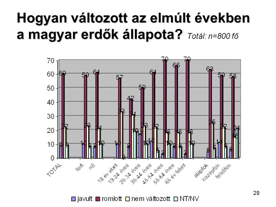 29 Hogyan változott az elmúlt években a magyar erdők állapota? Hogyan változott az elmúlt években a magyar erdők állapota? Totál: n=800 fő