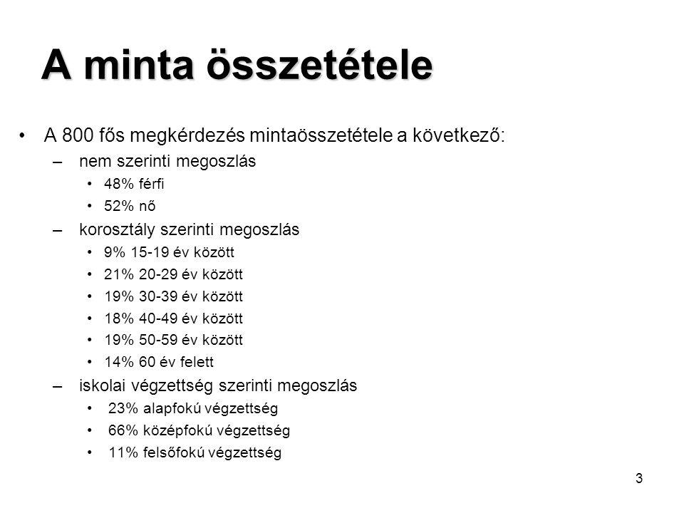 3 A minta összetétele •A 800 fős megkérdezés mintaösszetétele a következő: – nem szerinti megoszlás •48% férfi •52% nő – korosztály szerinti megoszlás